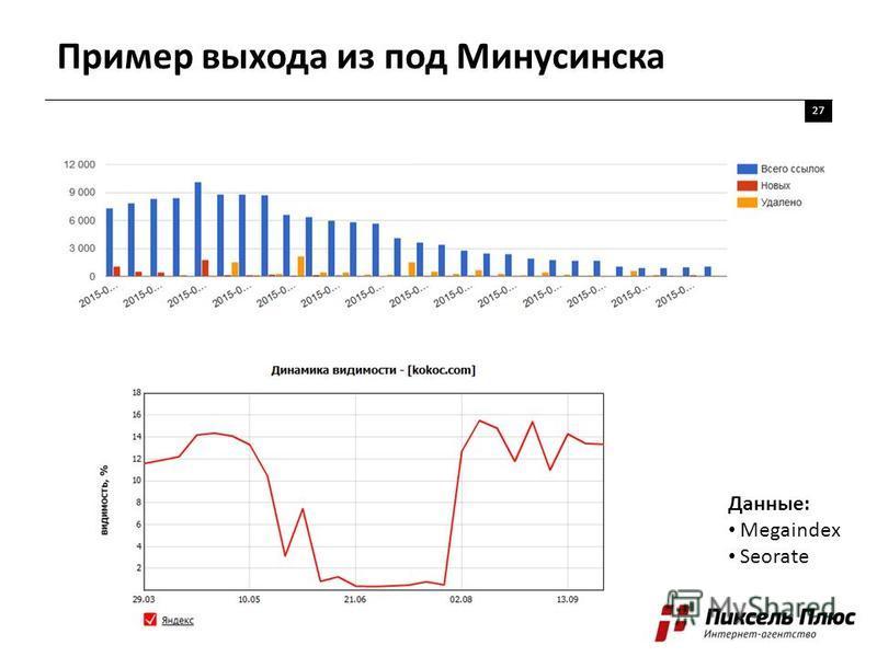 Пример выхода из под Минусинска 27 Данные: Megaindex Seorate