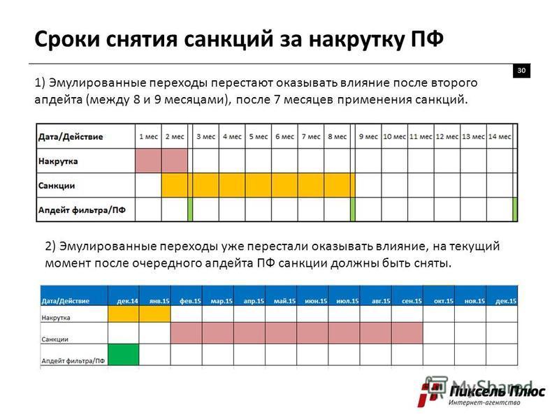 Сроки снятия санкций за накрутку ПФ 30 1) Эмулированные переходы перестают оказывать влияние после второго апдейта (между 8 и 9 месяцами), после 7 месяцев применения санкций. 2) Эмулированные переходы уже перестали оказывать влияние, на текущий момен