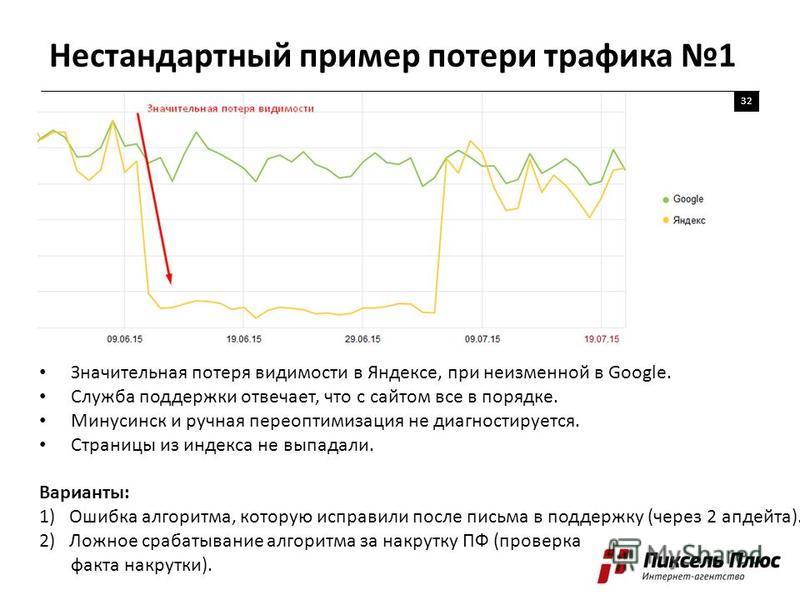 Нестандартный пример потери трафика 1 32 Значительная потеря видимости в Яндексе, при неизменной в Google. Служба поддержки отвечает, что с сайтом все в порядке. Минусинск и ручная переоптимизация не диагностируется. Страницы из индекса не выпадали.