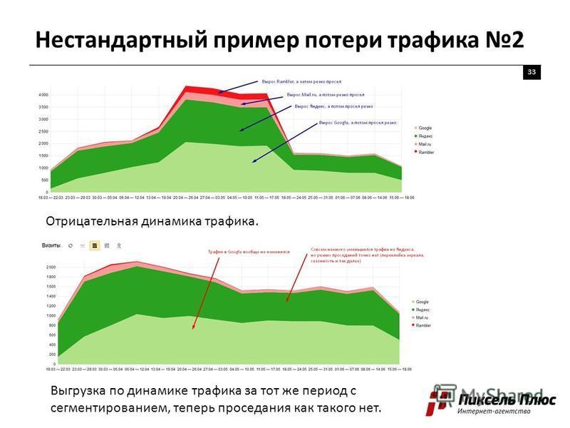 Нестандартный пример потери трафика 2 33 Отрицательная динамика трафика. Выгрузка по динамике трафика за тот же период с сегментированием, теперь проседания как такого нет.