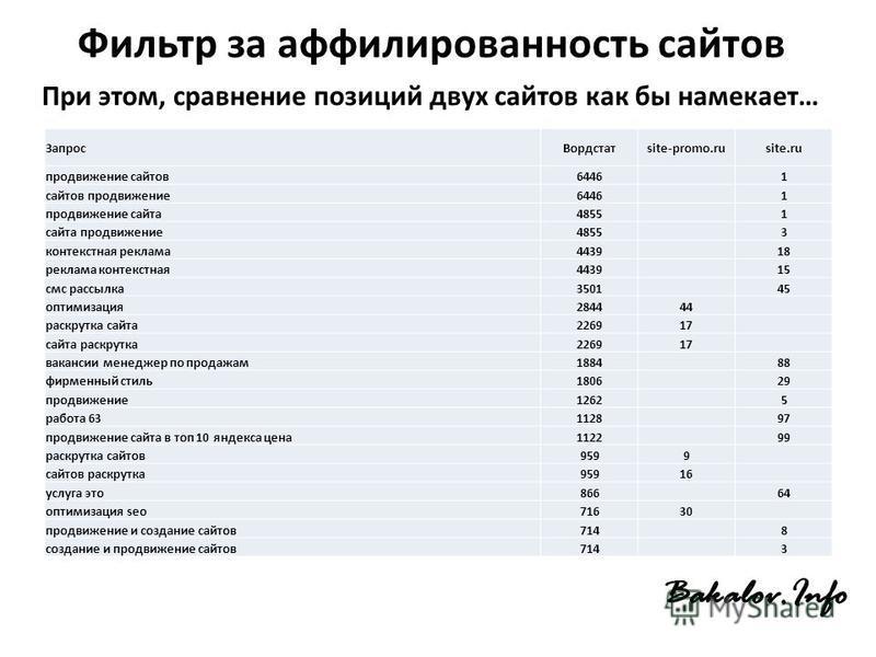Фильтр за аффилированность сайтов При этом, сравнение позиций двух сайтов как бы намекает… Запрос Вордстатsite-promo.rusite.ru продвижение сайтов 64461 сайтов продвижение 64461 продвижение сайта 48551 сайта продвижение 48553 контекстная реклама 44391