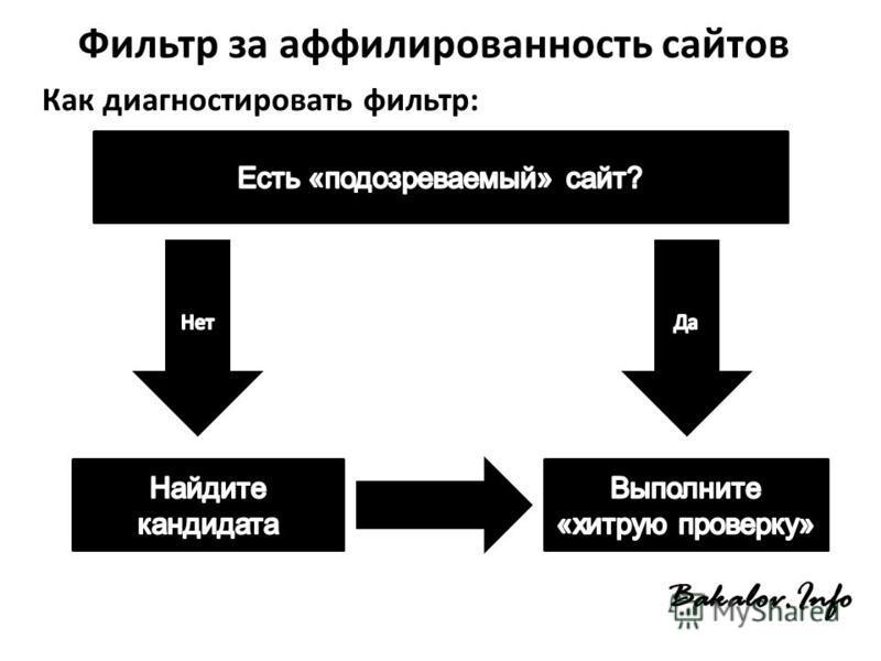 Фильтр за аффилированность сайтов Как диагностировать фильтр: