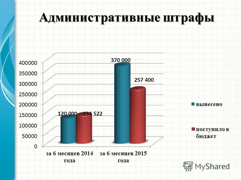 Административные штрафы 120 000134 522 370 000 257 400
