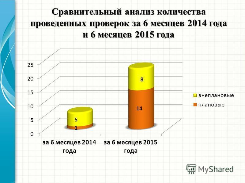 Сравнительный анализ количества проведенных проверок за 6 месяцев 2014 года и 6 месяцев 2015 года