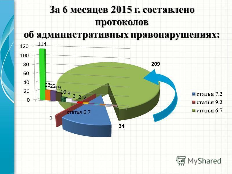 За 6 месяцев 2015 г. составлено протоколов об административных правонарушениях:
