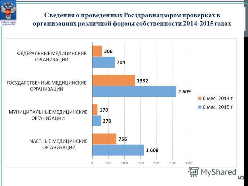 5 Сведения о проведенных Росздравнадзором проверках в организациях различной формы собственности 2014-2015 годах