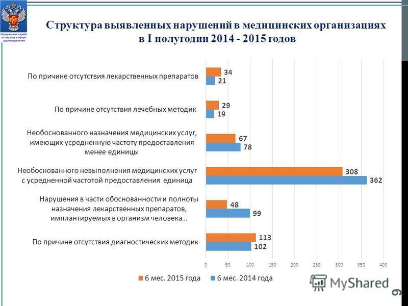9 Структура выявленных нарушений в медицинских организациях в I полугодии 2014 - 2015 годов