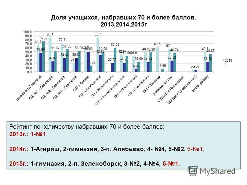 Рейтинг по количеству набравших 70 и более баллов: 2013 г.: 1-1 2014 г.: 1-Агириш, 2-гимназия, 3-п. Алябьево, 4- 4, 5-2, 6-1; 2015 г.: 1-гимназия, 2-п. Зеленоборск, 3-2, 4-4, 5-1.