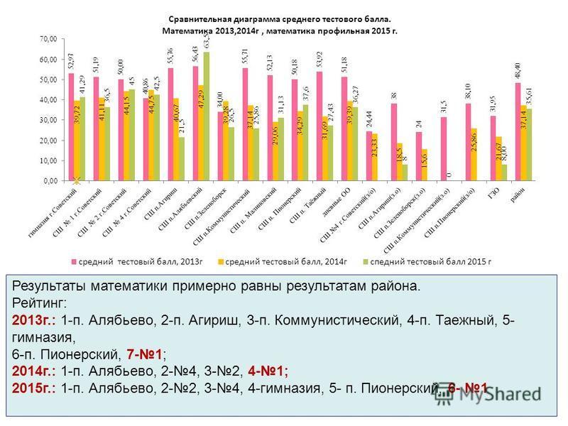 Результаты математики примерно равны результатам района. Рейтинг: 2013 г.: 1-п. Алябьево, 2-п. Агириш, 3-п. Коммунистический, 4-п. Таежный, 5- гимназия, 6-п. Пионерский, 7-1; 2014 г.: 1-п. Алябьево, 2-4, 3-2, 4-1; 2015 г.: 1-п. Алябьево, 2-2, 3-4, 4-