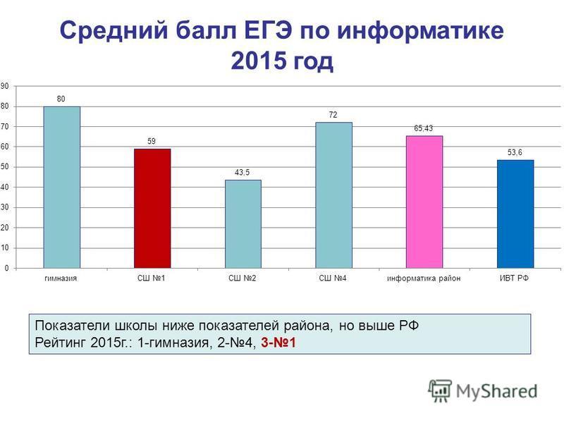 Средний балл ЕГЭ по информатике 2015 год Показатели школы ниже показателей района, но выше РФ Рейтинг 2015 г.: 1-гимназия, 2-4, 3-1