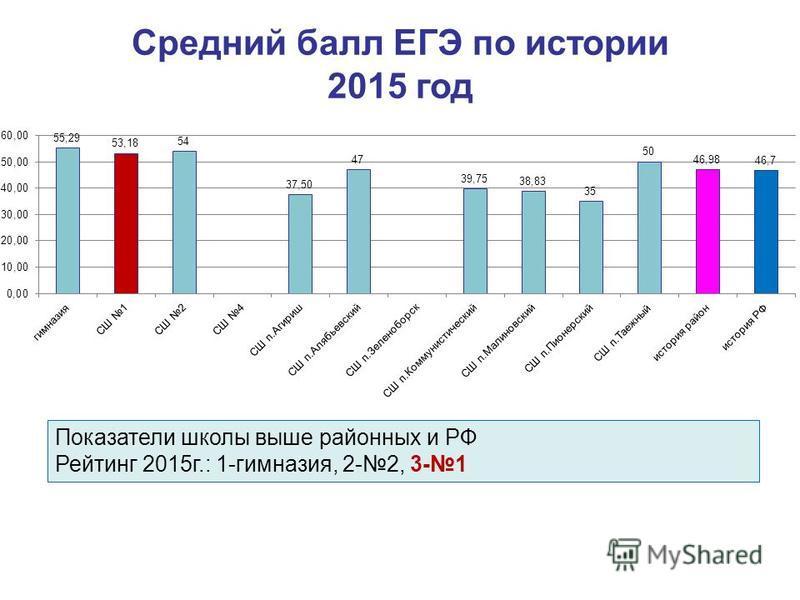 Средний балл ЕГЭ по истории 2015 год Показатели школы выше районных и РФ Рейтинг 2015 г.: 1-гимназия, 2-2, 3-1