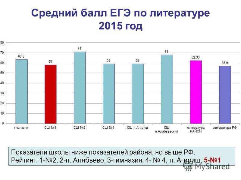 Средний балл ЕГЭ по литературе 2015 год Показатели школы ниже показателей района, но выше РФ. Рейтинг: 1-2, 2-п. Алябьево, 3-гимназия, 4- 4, п. Агириш, 5-1
