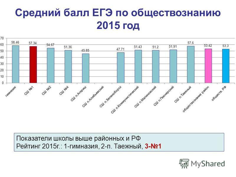 Средний балл ЕГЭ по обществознанию 2015 год Показатели школы выше районных и РФ Рейтинг 2015 г.: 1-гимназия, 2-п. Таежный, 3-1