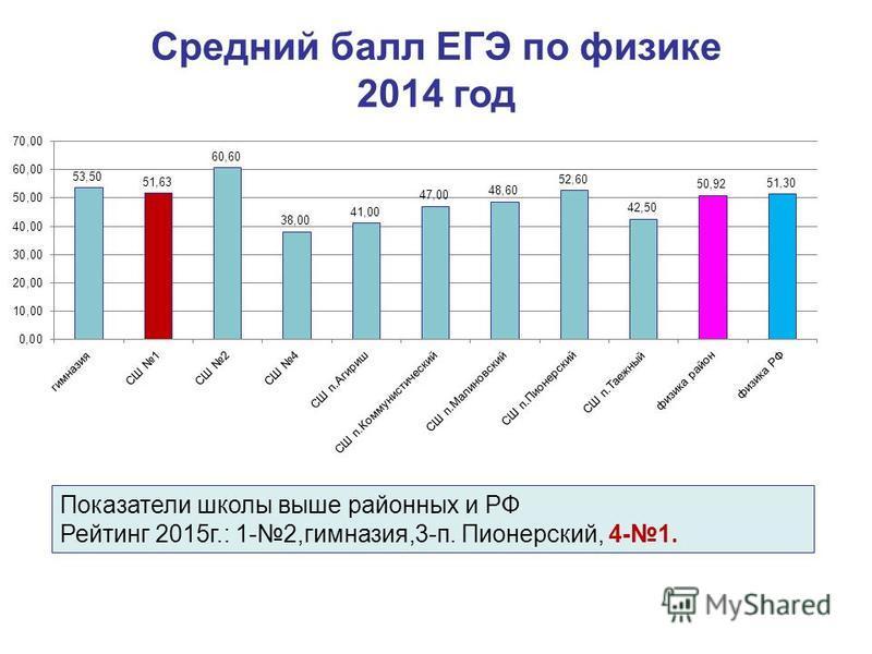 Средний балл ЕГЭ по физике 2014 год Показатели школы выше районных и РФ Рейтинг 2015 г.: 1-2,гимназия,3-п. Пионерский, 4-1.