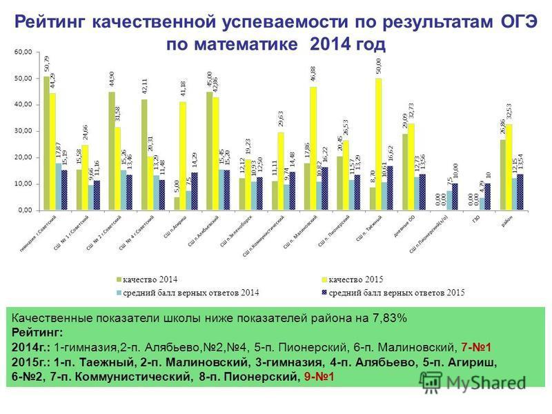 Рейтинг качественной успеваемости по результатам ОГЭ по математике 2014 год Качественные показатели школы ниже показателей района на 7,83% Рейтинг: 2014 г.: 1-гимназия,2-п. Алябьево,2,4, 5-п. Пионерский, 6-п. Малиновский, 7-1 2015 г.: 1-п. Таежный, 2