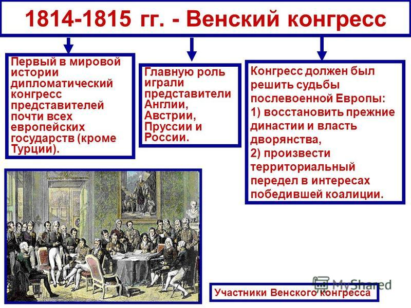 1814-1815 гг. - Венский конгресс Первый в мировой истории дипломатический конгресс представителей почти всех европейских государств (кроме Турции). Главную роль играли представители Англии, Австрии, Пруссии и России. Конгресс должен был решить судьбы