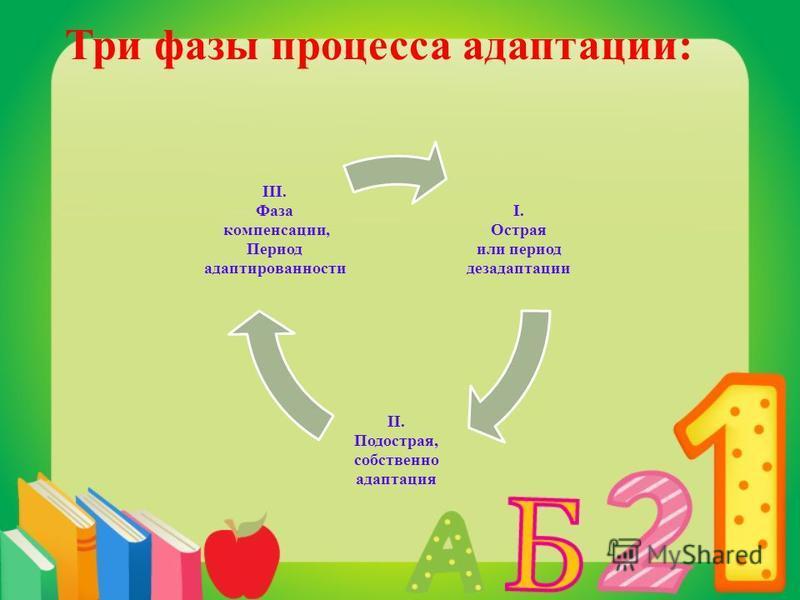 Три фазы процесса адаптации: I. Острая или период дезадаптации II. Подострая, собственно адаптация III. Фаза компенсации, Период адаптированности