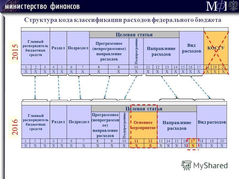 Структура кода классификации расходов федерального бюджета Главный распорядитель бюджетных средств Раздел Подраздел Целевая статья Вид расходов КОСГУ Программное (не программное) направление расходов Подпрограмма Направление расходов 1234567891011121