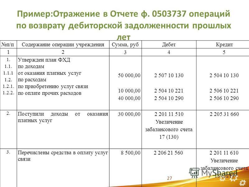 Пример:Отражение в Отчете ф. 0503737 операций по возврату дебиторской задолженности прошлых лет п/п Содержание операции учрежденияя Сумма, руб Дебет Кредит 12 345 1. 1.1. 1.1.1 1.2. 1.2.1. 1.2.2. Утвержден план ФХД по доходам от оказания платных услу