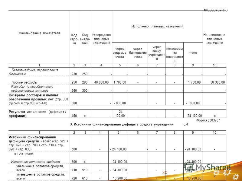 Ф.0503737 с.3 Наименование показателя Код строййййки Код анализзззтики Утверждено плановых назначений Исполнено плановых назначений Не исполнено плановых назначений через лицевые счета через банковские счета через кассу учреждения я некрасовы ми опер