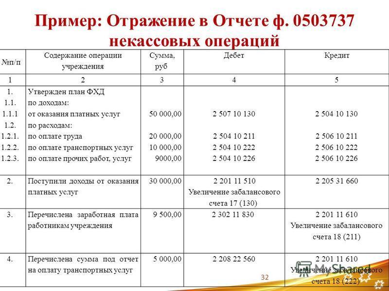 Пример: Отражение в Отчете ф. 0503737 некрасовых операций п/п Содержание операции учрежденияя Сумма, руб Дебет Кредит 12345 1. 1.1. 1.1.1 1.2. 1.2.1. 1.2.2. 1.2.3. Утвержден план ФХД по доходам: от оказания платных услуг по расходам: по оплате труда