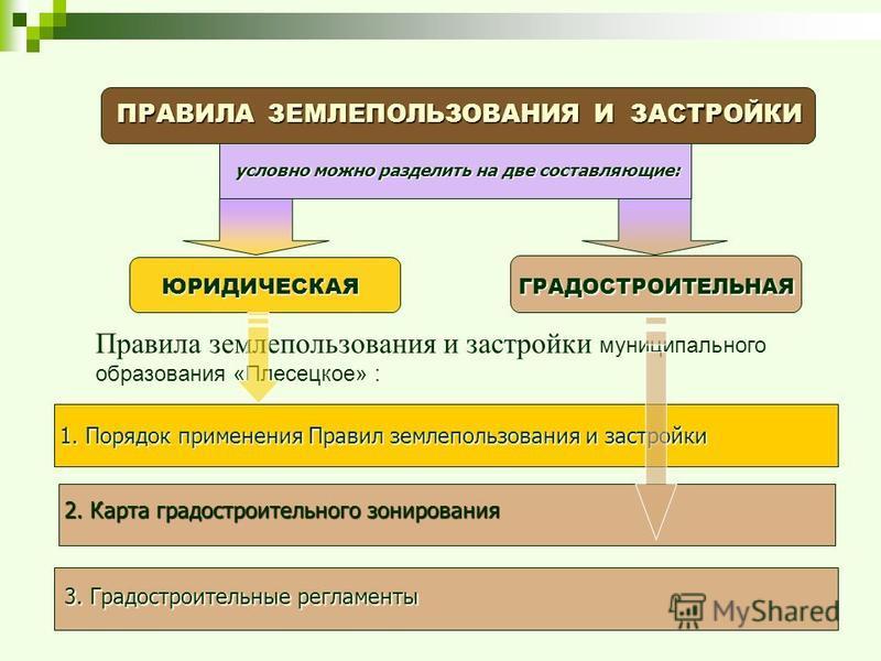 2. Карта градостроительного зонирования ПРАВИЛА ЗЕМЛЕПОЛЬЗОВАНИЯ И ЗАСТРОЙКИ ЮРИДИЧЕСКАЯ ГРАДОСТРОИТЕЛЬНАЯ условно можно разделить на две составляющие: 1. Порядок применения Правил землепользования и застройки 3. Градостроительные регламенты Правила