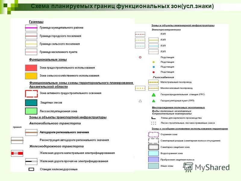 Схема планируемых границ функциональных зон(усл.знаки)