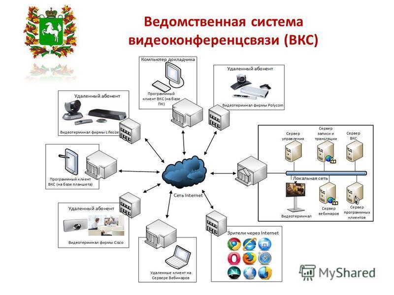 Ведомственная система видеоконференцсвязи (ВКС)