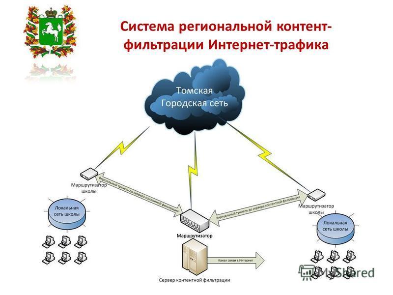 Система региональной контент- фильтрации Интернет-трафика