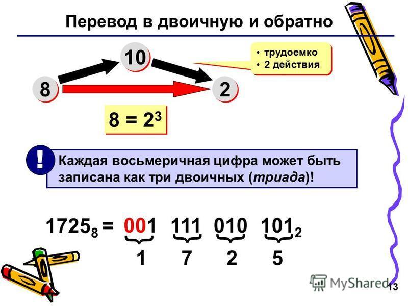 13 Перевод в двоичную и обратно 8 8 10 2 2 трудоемко 2 действия трудоемко 2 действия 8 = 2 3 Каждая восьмеричная цифра может быть записана как три двоичных (триада)! ! 1725 8 = 1 7 2 5 001 111 010 101 2 { {{{