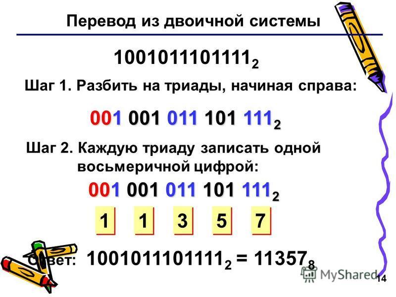 14 Перевод из двоичной системы 1001011101111 2 Шаг 1. Разбить на триады, начиная справа: 001 001 011 101 111 2 Шаг 2. Каждую триаду записать одной восьмеричной цифрой: 1 1 3 3 5 5 7 7 Ответ: 1001011101111 2 = 11357 8 001 001 011 101 111 2 1 1