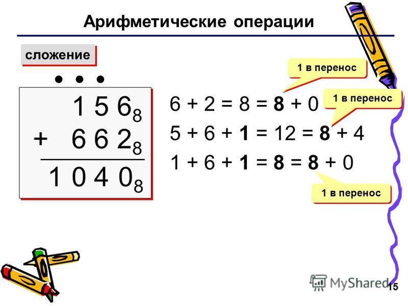 15 Арифметические операции сложение 1 5 6 8 + 6 6 2 8 1 5 6 8 + 6 6 2 8 1 6 + 2 = 8 = 8 + 0 5 + 6 + 1 = 12 = 8 + 4 1 + 6 + 1 = 8 = 8 + 0 1 в перенос 0808 04 1 в перенос