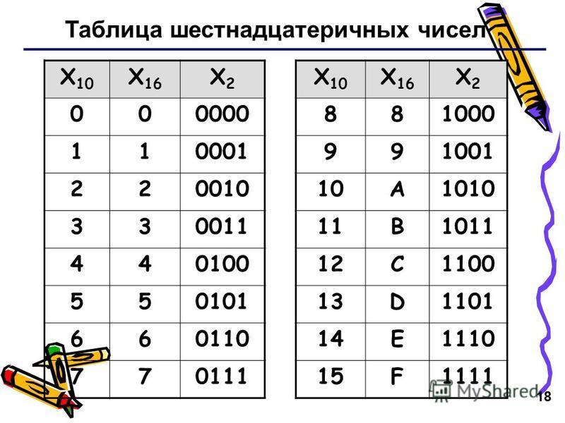 18 Таблица шестнадцатеричных чисел X 10 X 16 X2X2 X 10 X 16 X2X2 000000881000 110001991001 22001010A1010 33001111B1011 44010012C1100 55010113D1101 66011014E1110 77011115F1111
