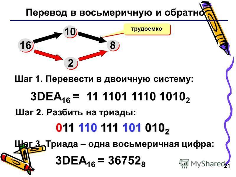 21 Перевод в восьмеричную и обратно трудоемко 3DEA 16 = 11 1101 1110 1010 2 16 10 8 8 2 2 Шаг 1. Перевести в двоичную систему: Шаг 2. Разбить на триады: Шаг 3. Триада – одна восьмеричная цифра: 011 110 111 101 010 2 011 110 111 101 010 2 3DEA 16 = 36