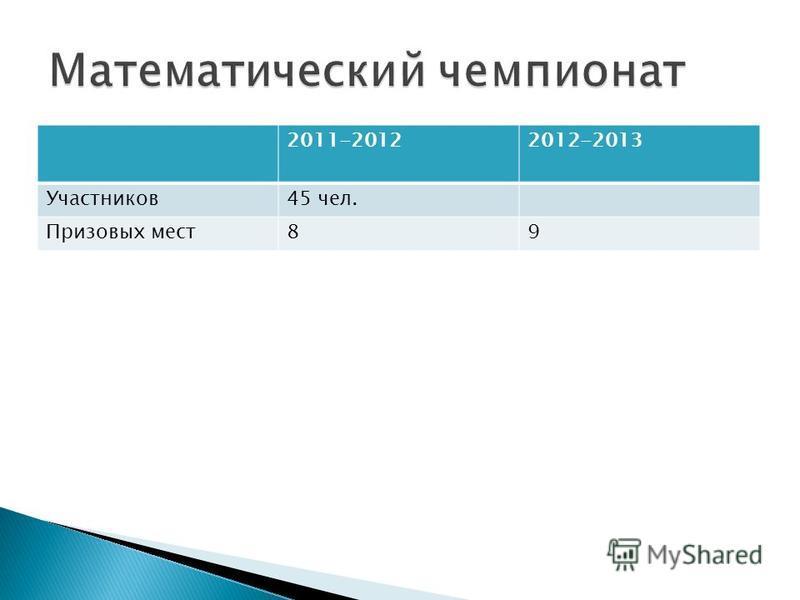 2011-20122012-2013 Участников 45 чел. Призовых мест 89