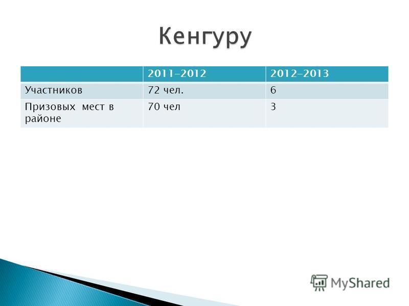 2011-20122012-2013 Участников 72 чел.6 Призовых мест в районе 70 чел 3