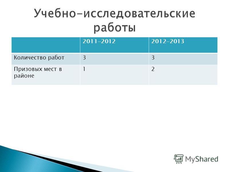 2011-20122012-2013 Количество работ 33 Призовых мест в районе 12