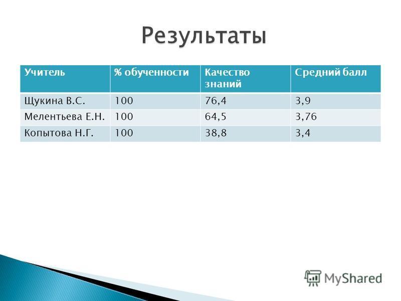 Учитель% обрученности Качество знаний Средний балл Щукина В.С.10076,43,9 Мелентьева Е.Н.10064,53,76 Копытова Н.Г.10038,83,4