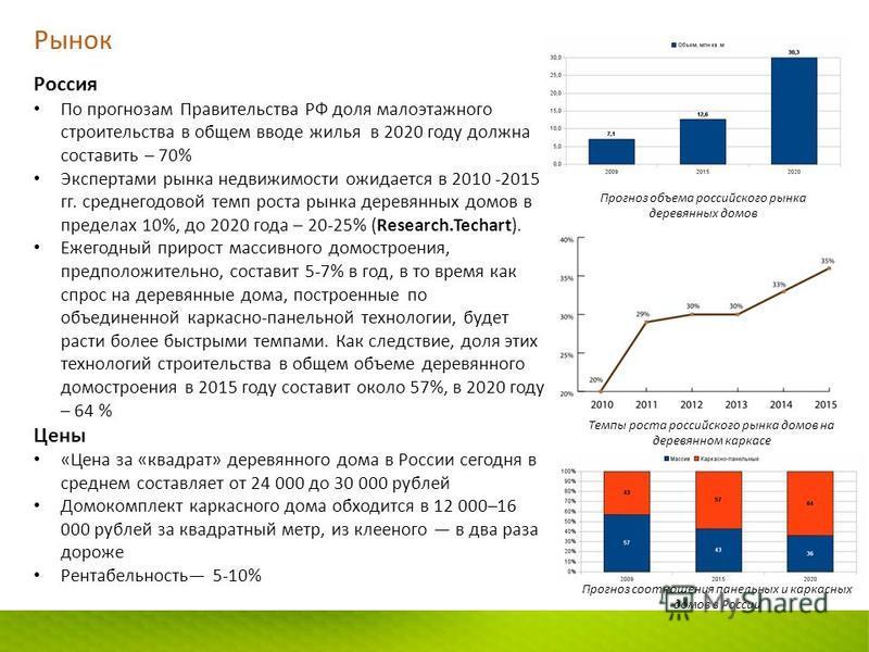 Рынок Россия По прогнозам Правительства РФ доля малоэтажного строительства в общем вводе жилья в 2020 году должна составить – 70% Экспертами рынка недвижимости ожидается в 2010 -2015 гг. среднегодовой темп роста рынка деревянных домов в пределах 10%,