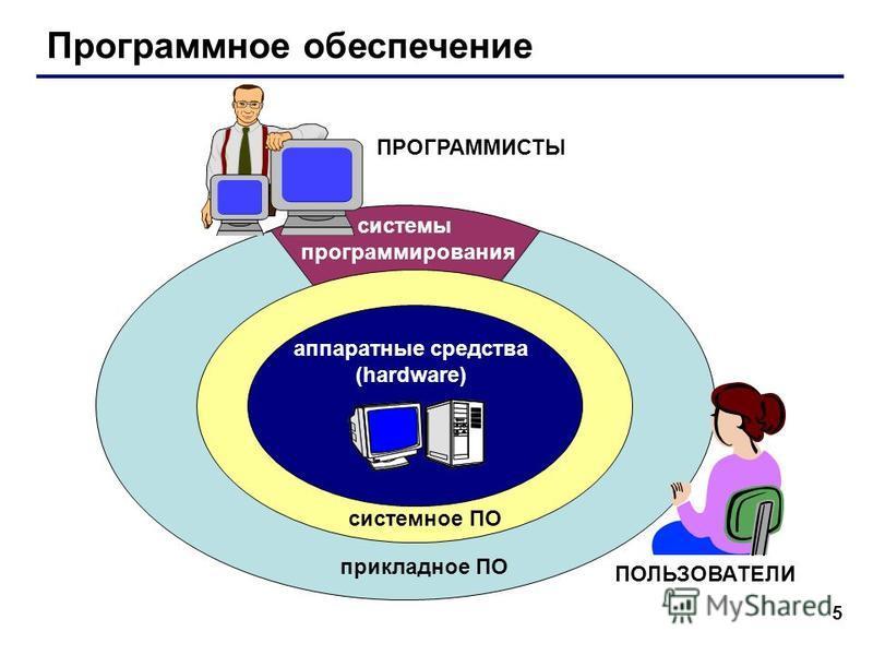 5 Программное обеспечение аппаратные средства (hardware) системное ПО прикладное ПО системы программирования ПОЛЬЗОВАТЕЛИ ПРОГРАММИСТЫ