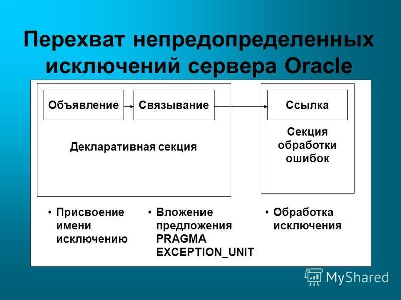 Перехват не предопределенных исключений сервера Oracle Объявление СвязываниеСсылка Секция обработки ошибок Декларативная секция Присвоение имени исключению Вложение предложения PRAGMA EXCEPTION_UNIT Обработка исключения