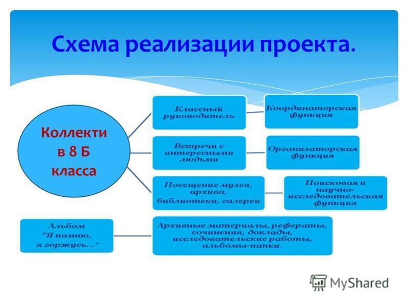 Схема реализации проекта. Коллекти в 8 Б класса