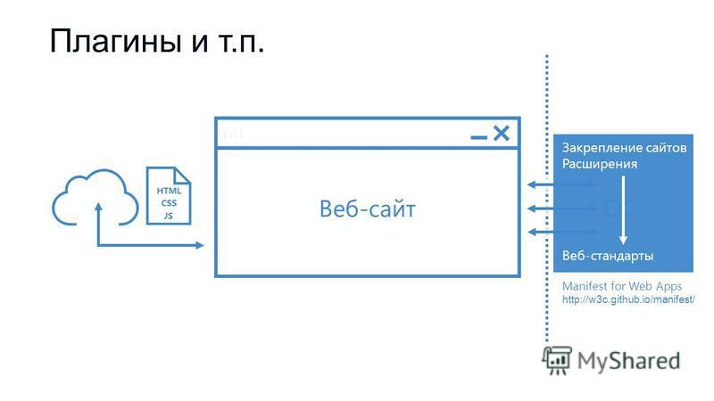 Веб-сайт HTML CSS JS ОС Веб-стандарты Закрепление сайтов Расширения Manifest for Web Apps http://w3c.github.io/manifest/ Плагины и т.п.