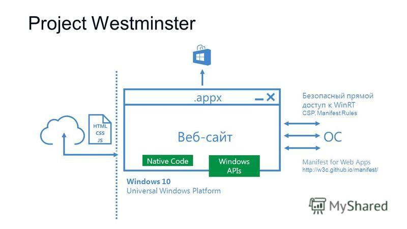 Manifest for Web Apps http://w3c.github.io/manifest/ Безопасный прямой доступ к WinRT CSP, Manifest Rules Веб-сайт HTML CSS JS.appx ОС Windows 10 Universal Windows Platform Native Code Windows APIs Project Westminster