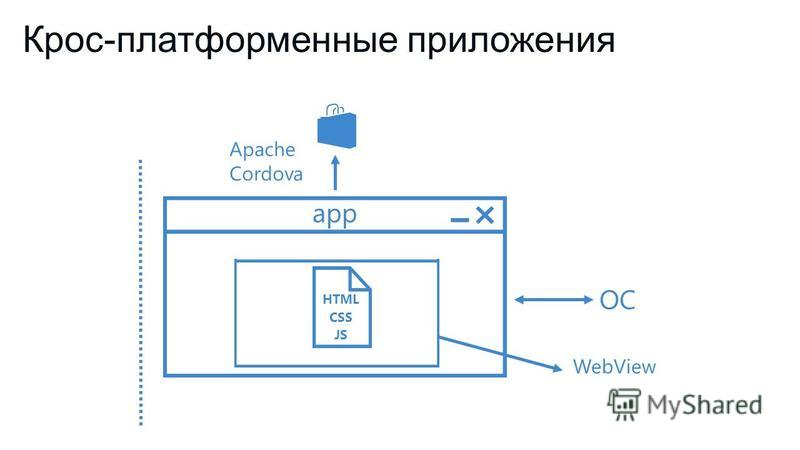 Крос-платформенные приложения HTML CSS JS ОС app Apache Cordova WebView