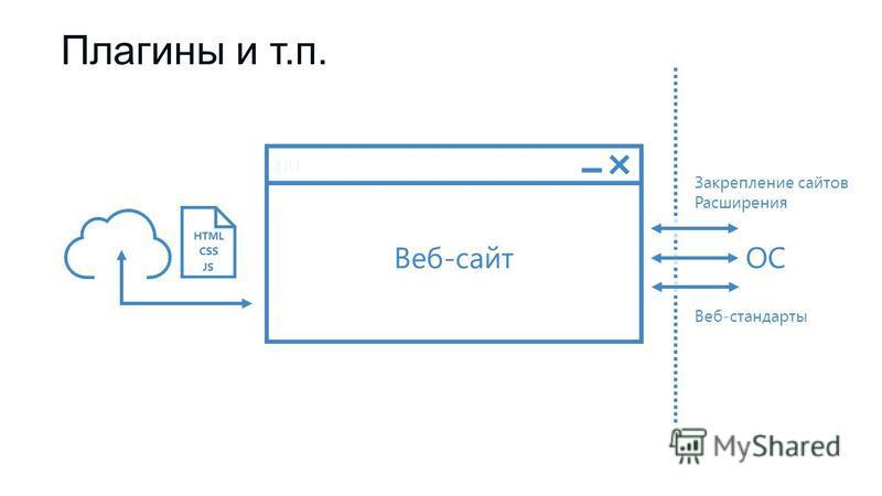 Веб-сайт HTML CSS JS ОС Веб-стандарты Закрепление сайтов Расширения Плагины и т.п.