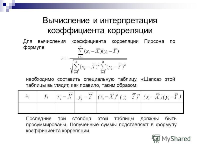 Вычисление и интерпретация коэффициента корреляции Для вычисления коэффициента корреляции Пирсона по формуле необходимо составить специальную таблицу. «Шапка» этой таблицы выглядит, как правило, таким образом: xixi yiyi Последние три столбца этой таб