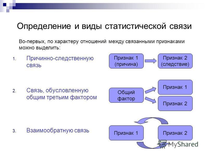 Определение и виды статистической связи 1. Причинно-следственную связь 2. Связь, обусловленную общим третьим фактором 3. Взаимообратную связь Признак 1 (причина) Признак 2 (следствие) Признак 2 Признак 1 Общий фактор Признак 1Признак 2 Во-первых, по