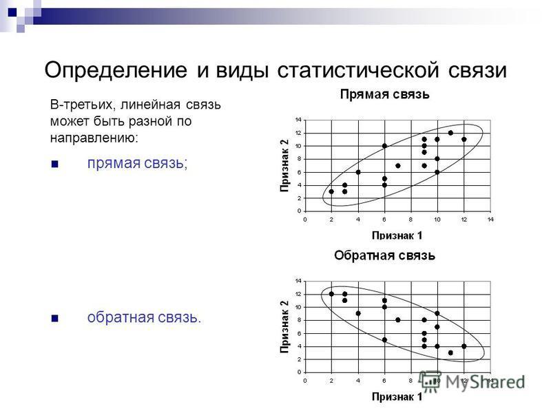 Определение и виды статистической связи прямая связь; обратная связь. В-третьих, линейная связь может быть разной по направлению: