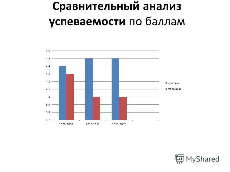 Сравнительный анализ успеваемости по баллам